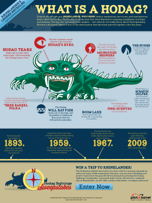 What is a Hodag? Infographic